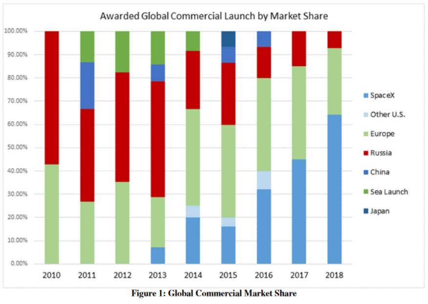 This chart is in the prepared testimony by @SpaceX rep Tim Hughes. Impressive how SpaceX has brought commercial launch business back to U.S.